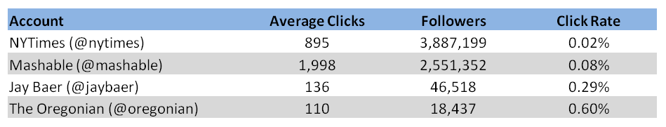 Bitly Click Statistics for NYTimes, Mashable, Jay Baer and The Oregonian