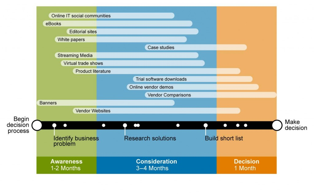 Content formats mapped to buying stages