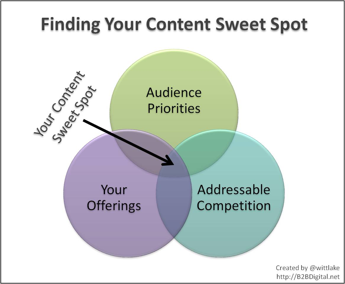 7 Steps to Find Your Content Marketing Sweet Spot
