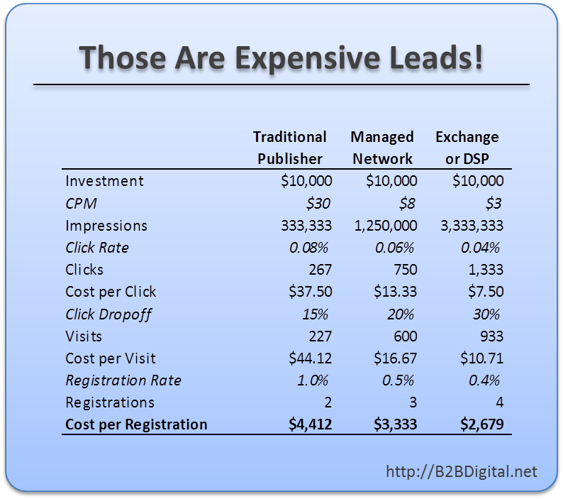 Table comparing the cost to drive leads through different banner approaches