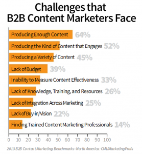 B2B Content Marketing Challenges Chart from CMI