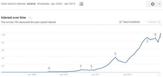 Airbnb search volume