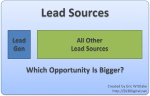 Lead Generation Opportunity: All Other Sources Are More Important for Lead Generation
