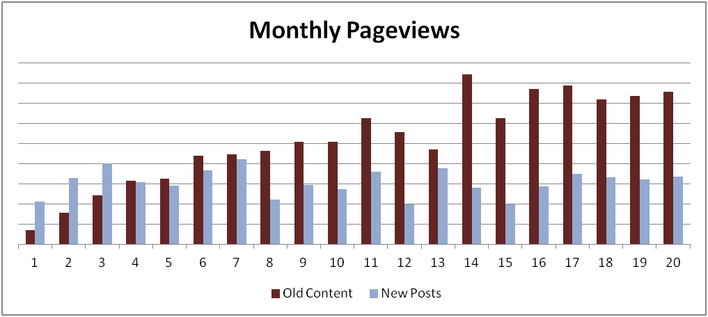 Old Content Traffic Growth