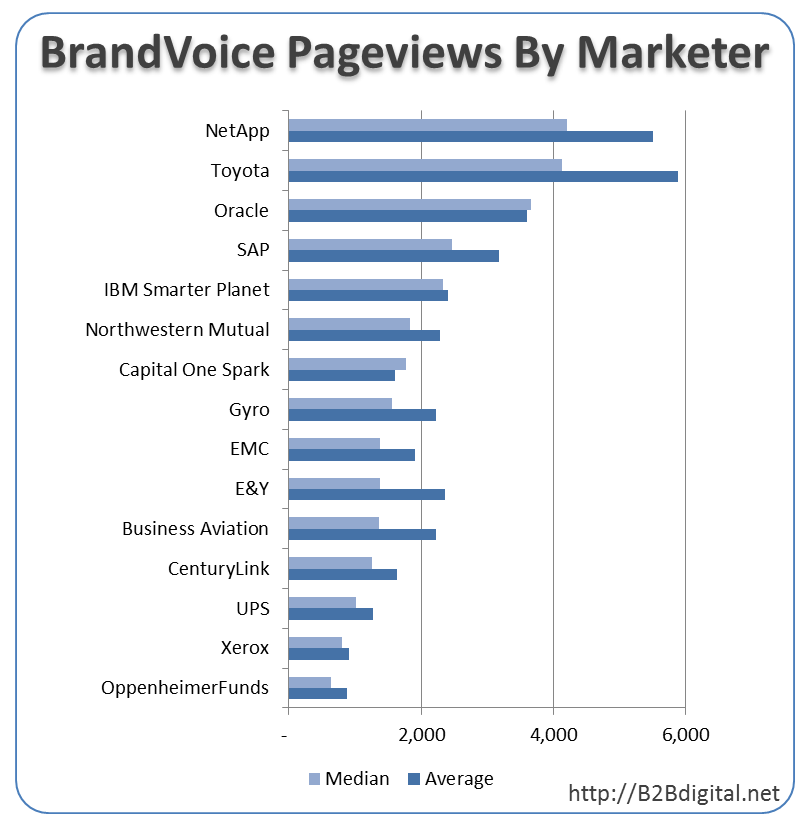 Forbes BrandVoice Pageviews by Marketer
