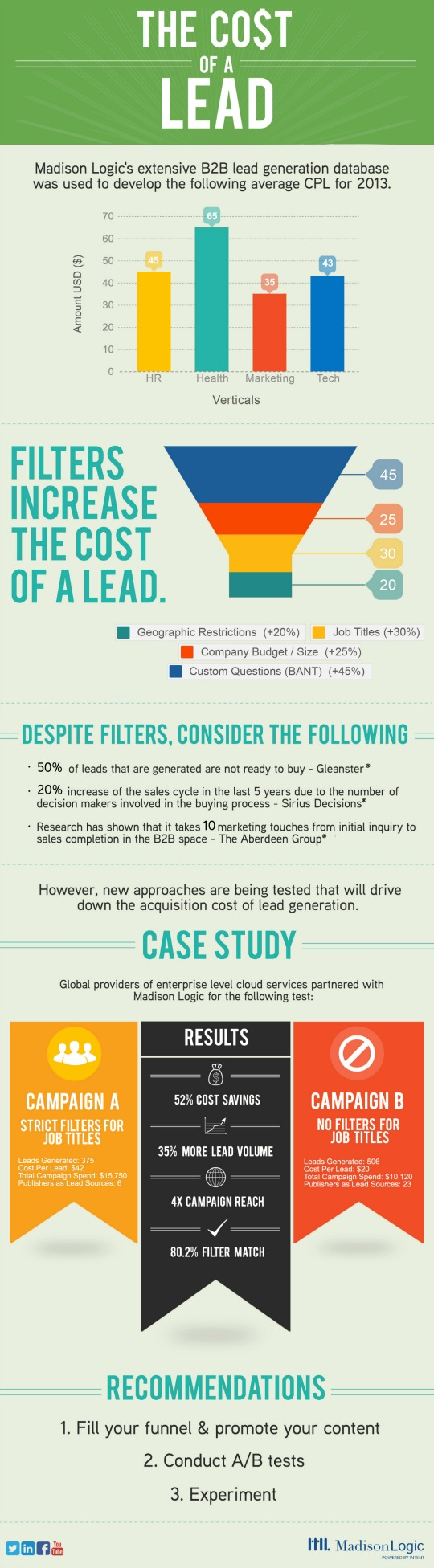 Lead Generation Infographic B2b Lead Generation Cost