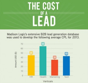 B2B Lead Generation Cost [Infographic Thumbnail]